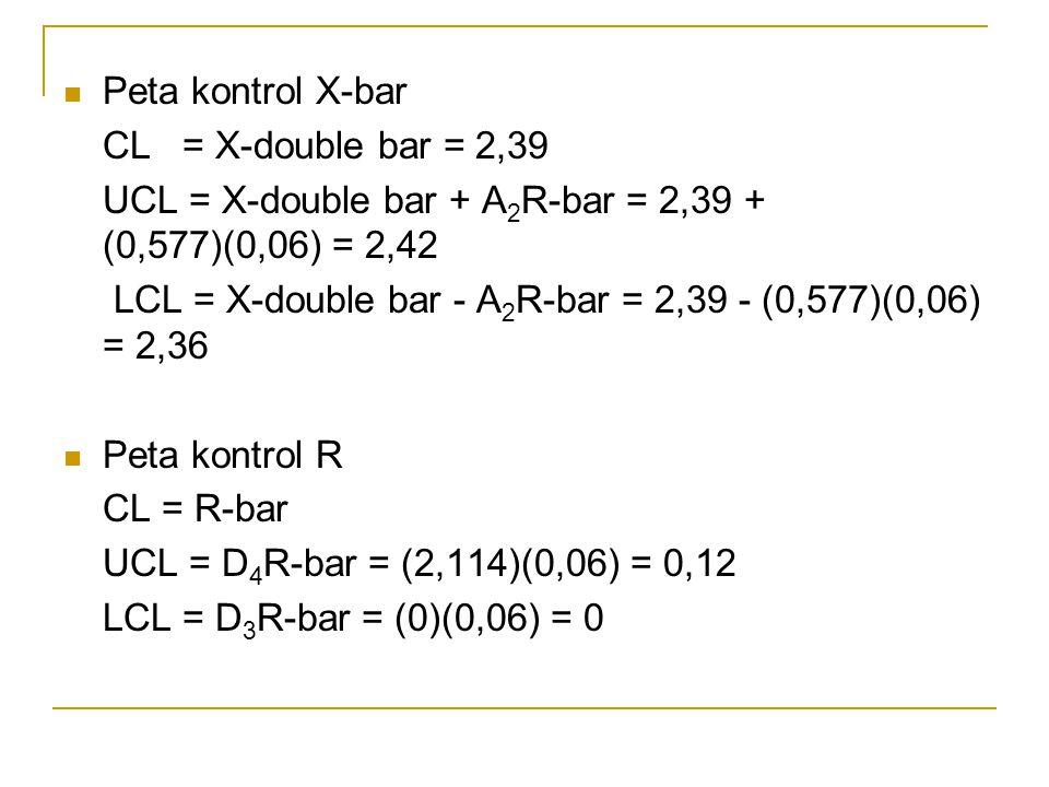Peta kontrol X-bar CL = X-double bar = 2,39. UCL = X-double bar + A2R-bar = 2,39 + (0,577)(0,06) = 2,42.