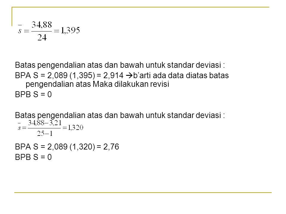Batas pengendalian atas dan bawah untuk standar deviasi :