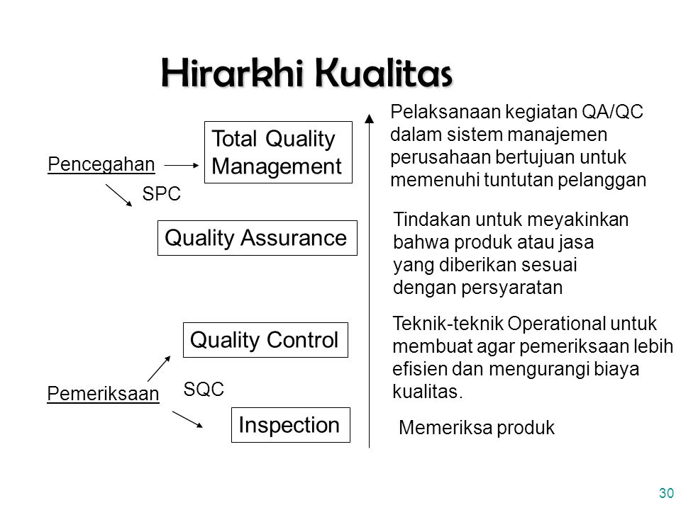 Hirarkhi Kualitas Total Quality Management Quality Assurance