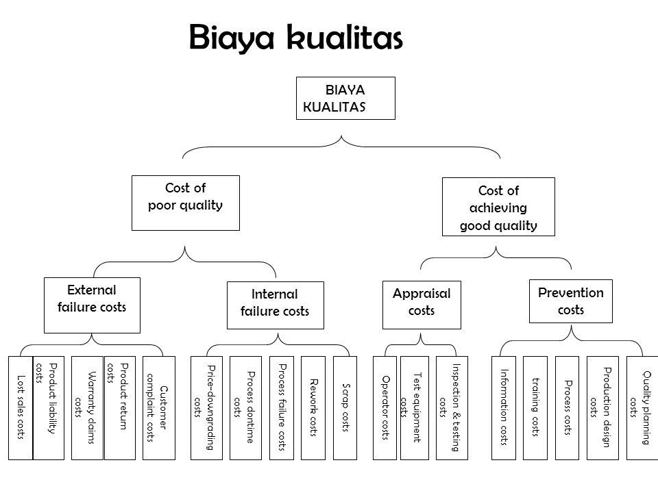 Biaya kualitas BIAYA KUALITAS Cost of Cost of achieving poor quality