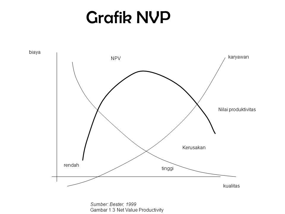 Grafik NVP biaya karyawan NPV Nilai produktivitas Kerusakan rendah
