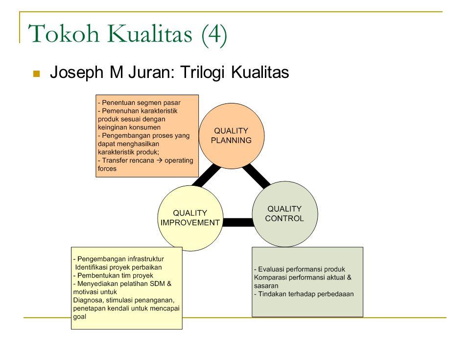 Tokoh Kualitas (4) Joseph M Juran: Trilogi Kualitas