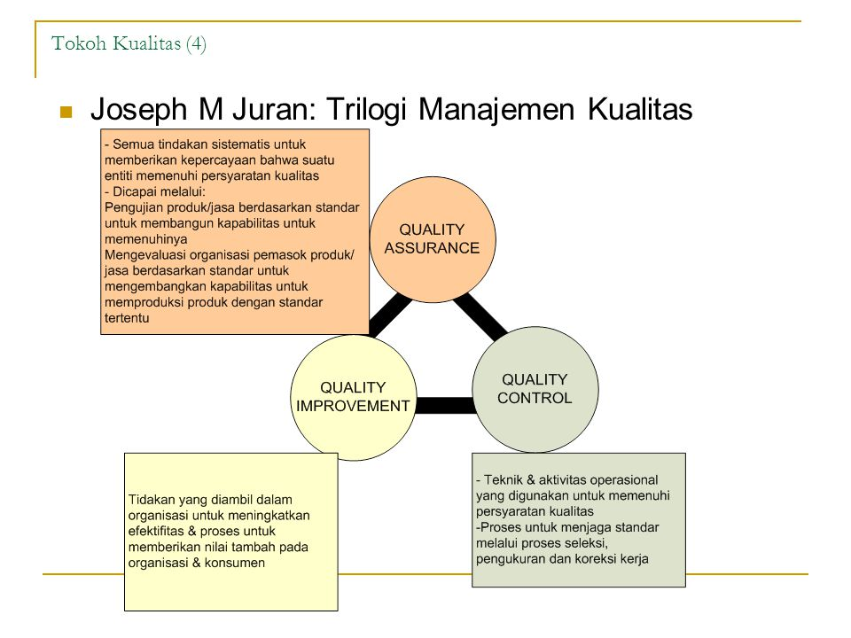 Joseph M Juran: Trilogi Manajemen Kualitas