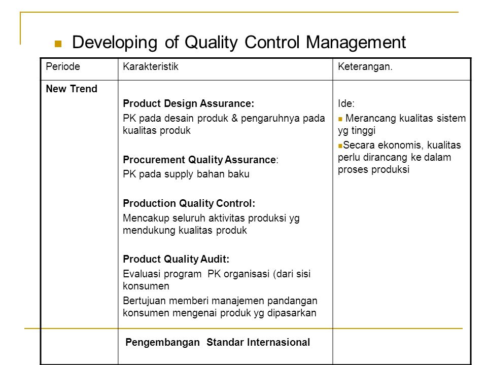 Developing of Quality Control Management