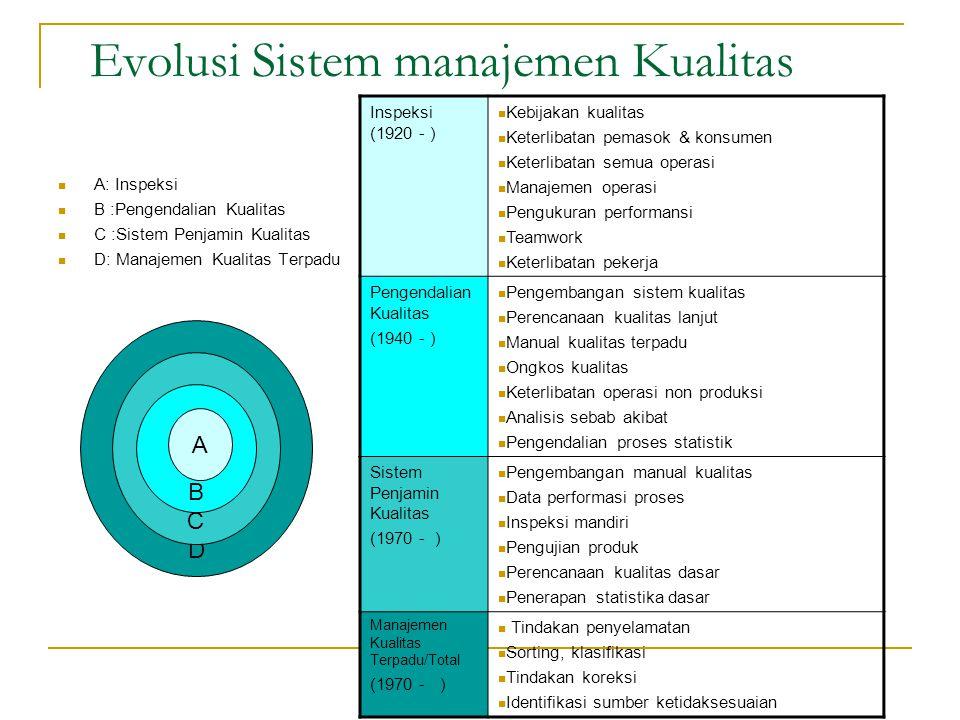 Evolusi Sistem manajemen Kualitas