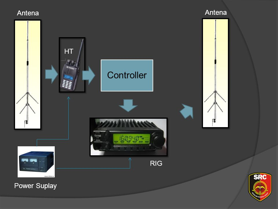 Diklat Senkom Pusat Antena Antena HT Controller RIG Power Suplay
