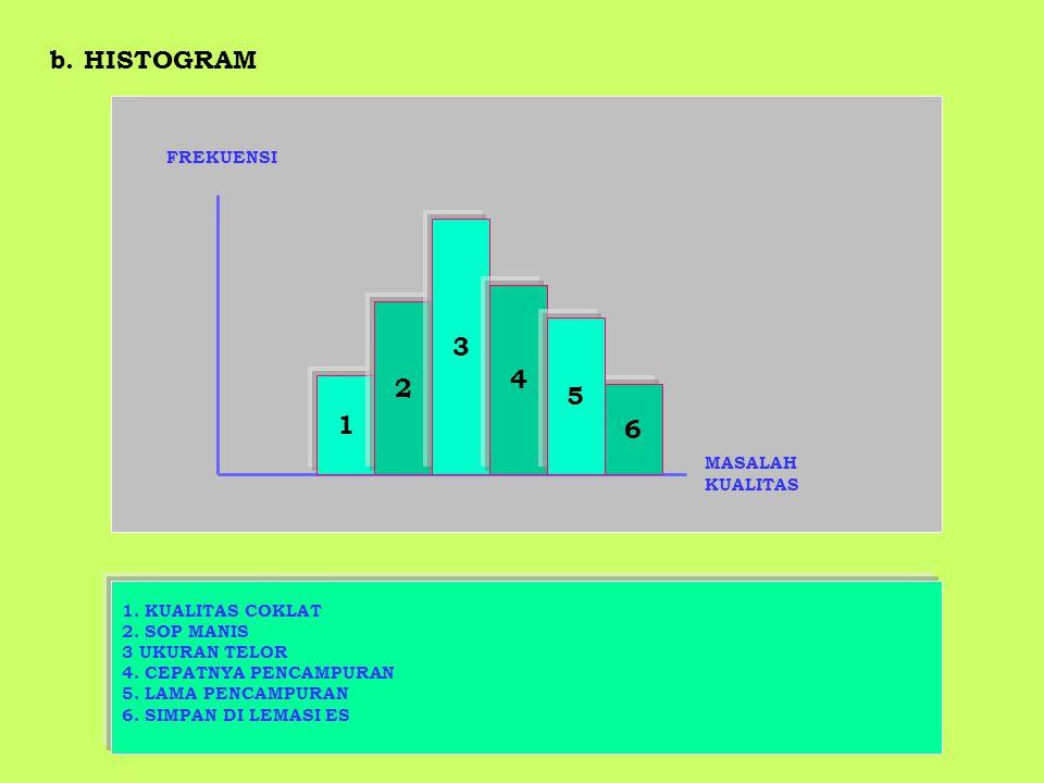 b. HISTOGRAM 3 4 2 5 1 6 FREKUENSI MASALAH KUALITAS 1. KUALITAS COKLAT
