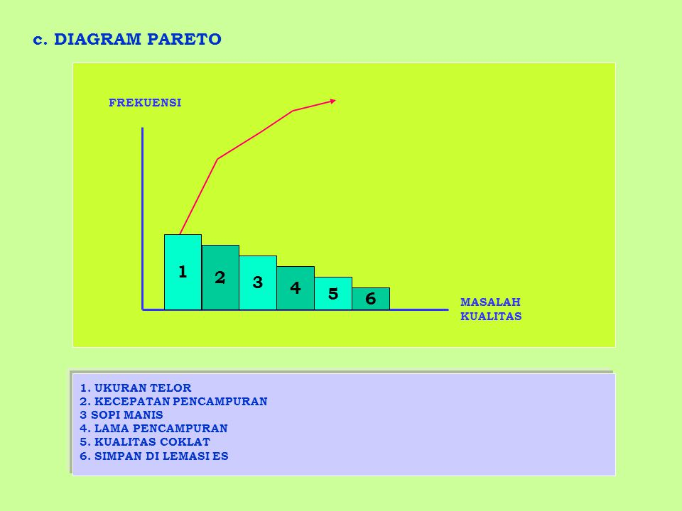 c. DIAGRAM PARETO 1 2 3 4 5 6 FREKUENSI MASALAH KUALITAS
