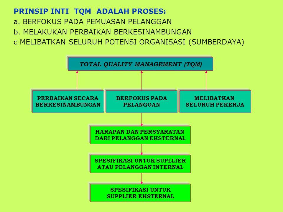 PRINSIP INTI TQM ADALAH PROSES: a. BERFOKUS PADA PEMUASAN PELANGGAN