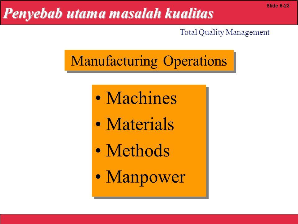 Machines Materials Methods Manpower Penyebab utama masalah kualitas