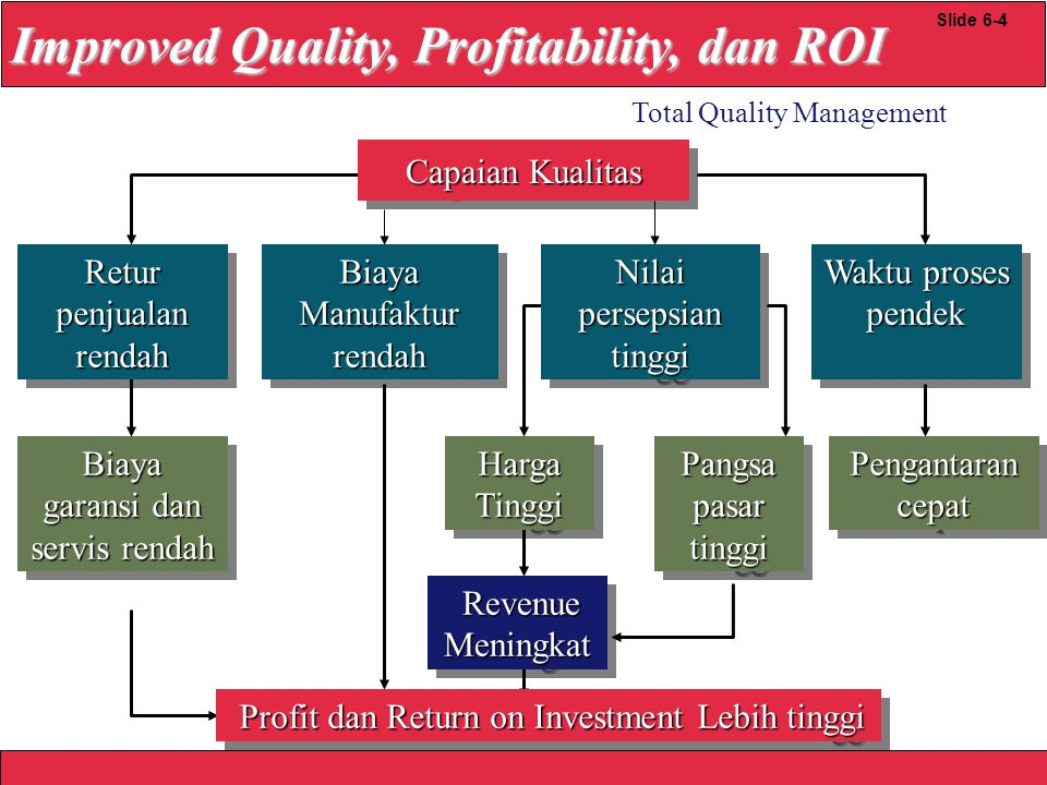 Improved Quality, Profitability, dan ROI