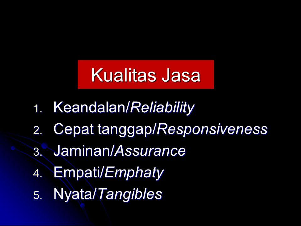 Kualitas Jasa Keandalan/Reliability Cepat tanggap/Responsiveness