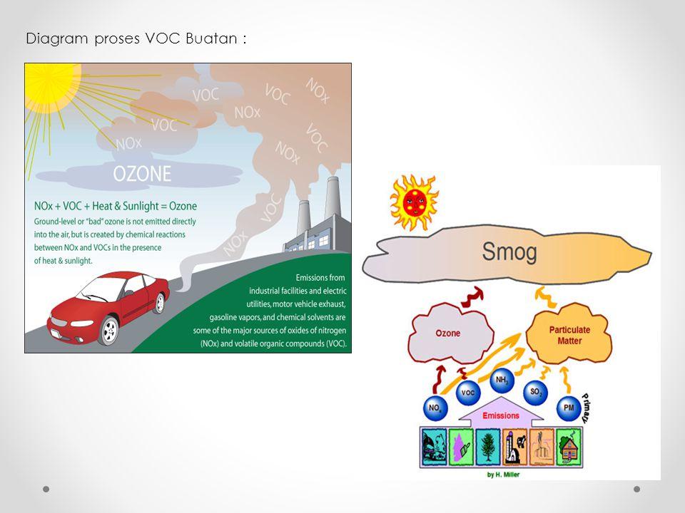 Diagram proses VOC Buatan :
