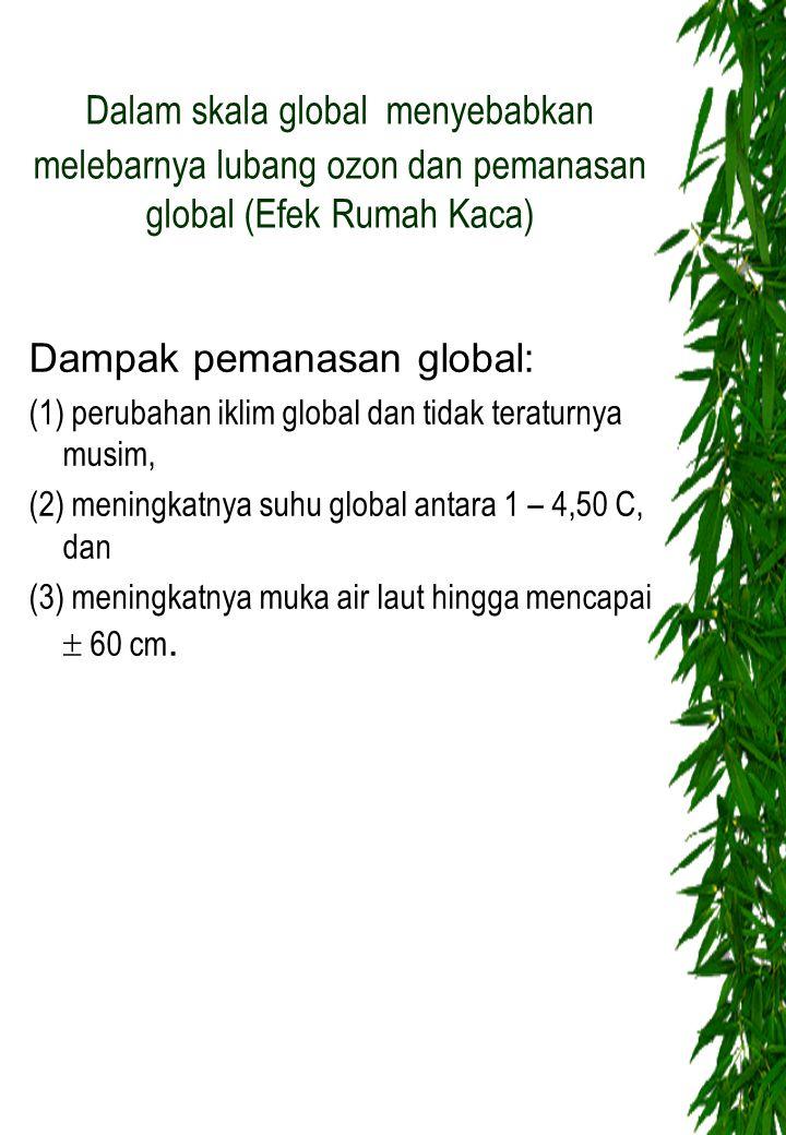 Dampak pemanasan global: