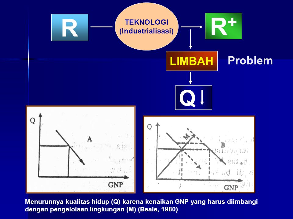 R+ R Q LIMBAH Problem TEKNOLOGI (Industrialisasi)