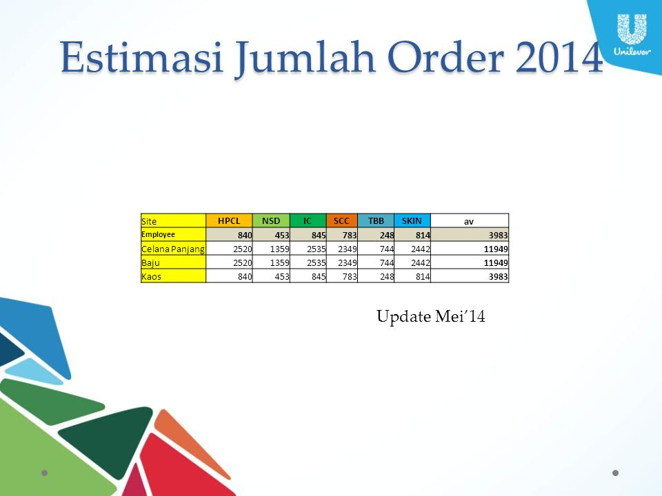 Estimasi Jumlah Order 2014 Update Mei'14 Site HPCL NSD IC SCC TBB SKIN