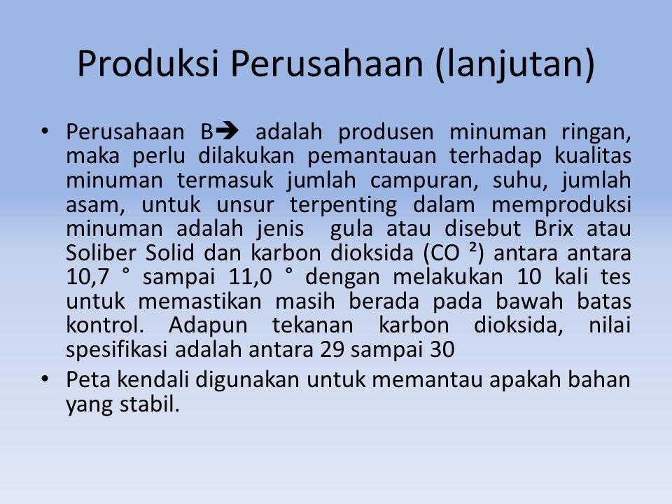 Produksi Perusahaan (lanjutan)