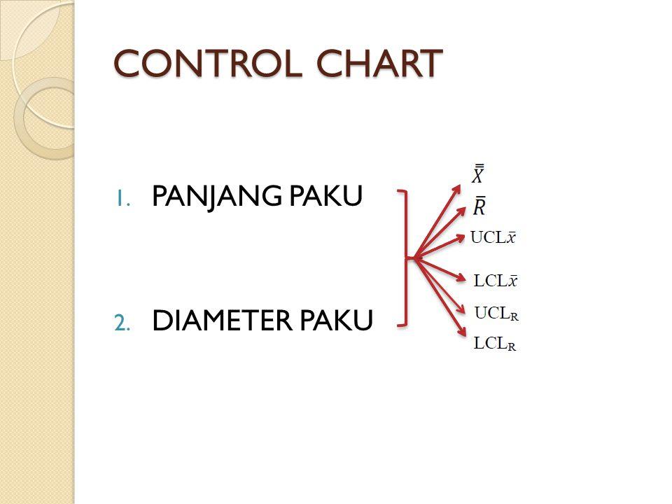 CONTROL CHART PANJANG PAKU DIAMETER PAKU
