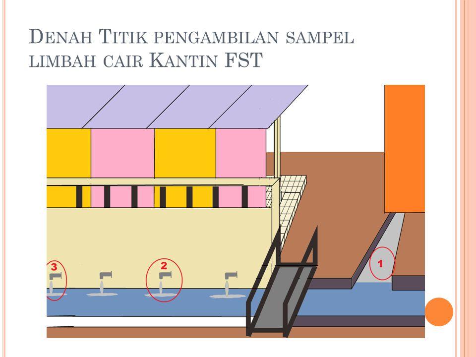 Denah Titik pengambilan sampel limbah cair Kantin FST