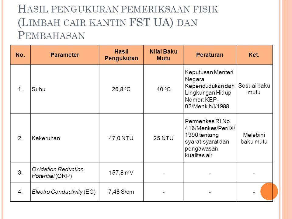 Hasil pengukuran pemeriksaan fisik (Limbah cair kantin FST UA) dan Pembahasan