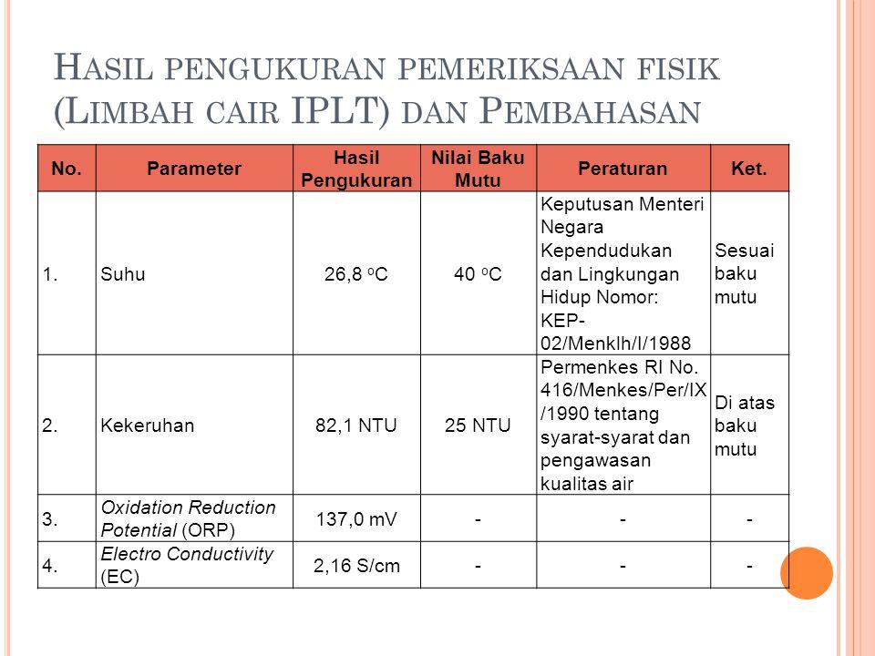 Hasil pengukuran pemeriksaan fisik (Limbah cair IPLT) dan Pembahasan