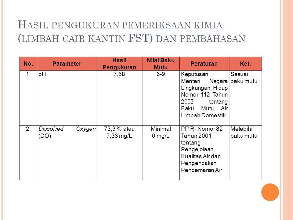 Hasil pengukuran pemeriksaan kimia (limbah cair kantin FST) dan pembahasan