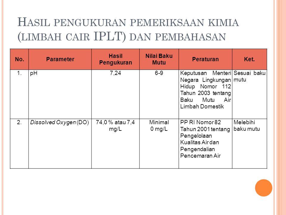 Hasil pengukuran pemeriksaan kimia (limbah cair IPLT) dan pembahasan