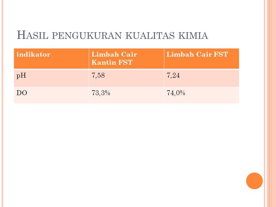 Hasil pengukuran kualitas kimia