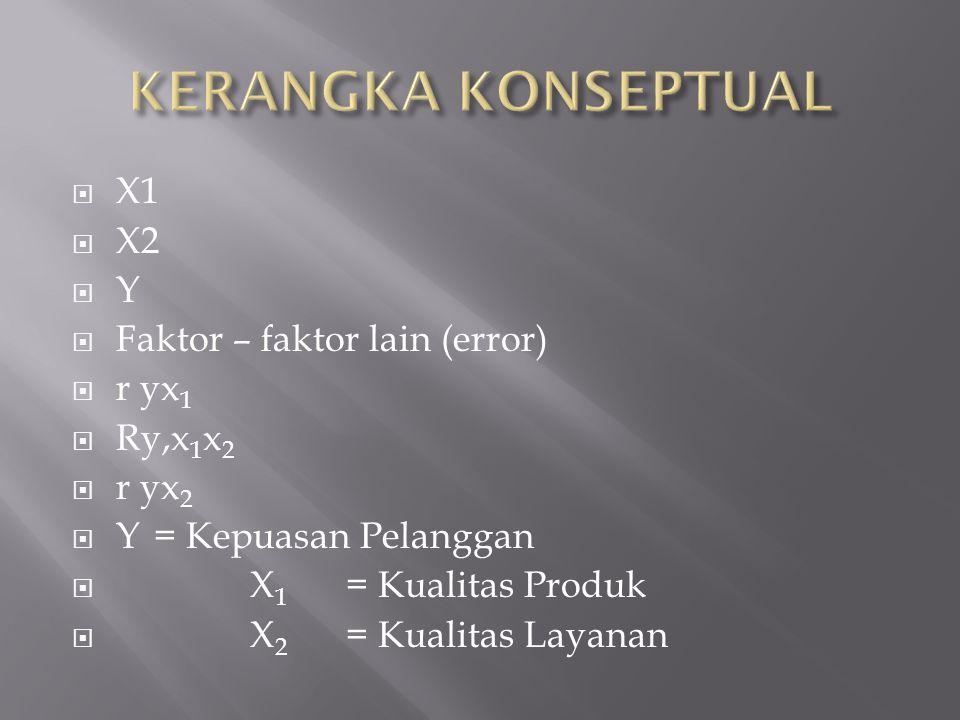 KERANGKA KONSEPTUAL X1 X2 Y Faktor – faktor lain (error) r yx1 Ry,x1x2