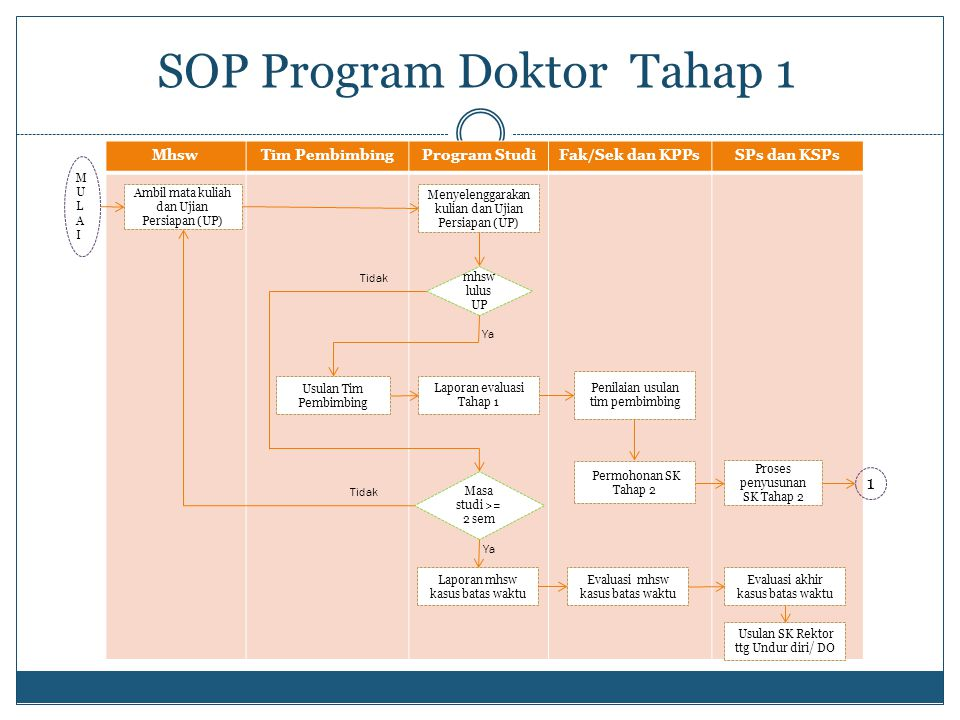 SOP Program Doktor Tahap 1