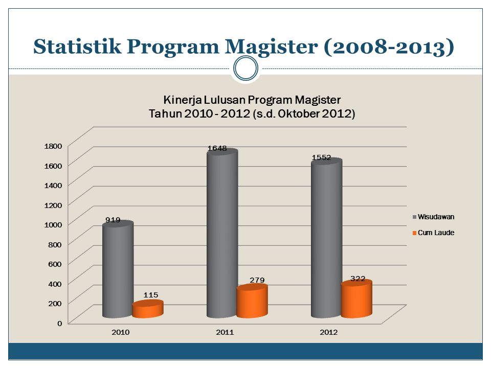 Statistik Program Magister (2008-2013)
