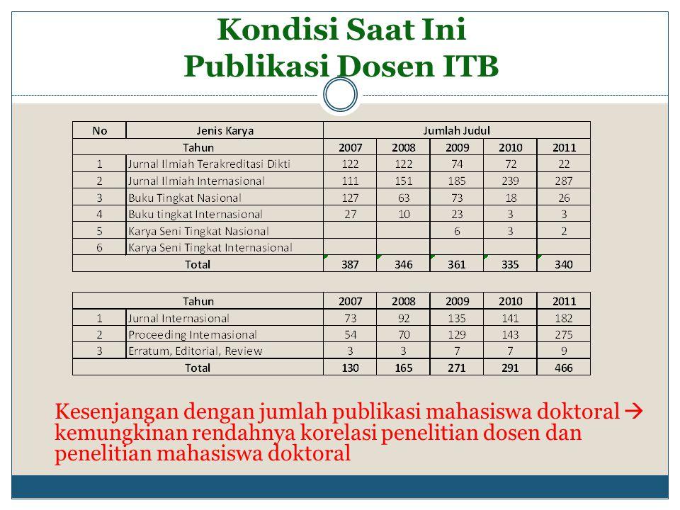 Kondisi Saat Ini Publikasi Dosen ITB