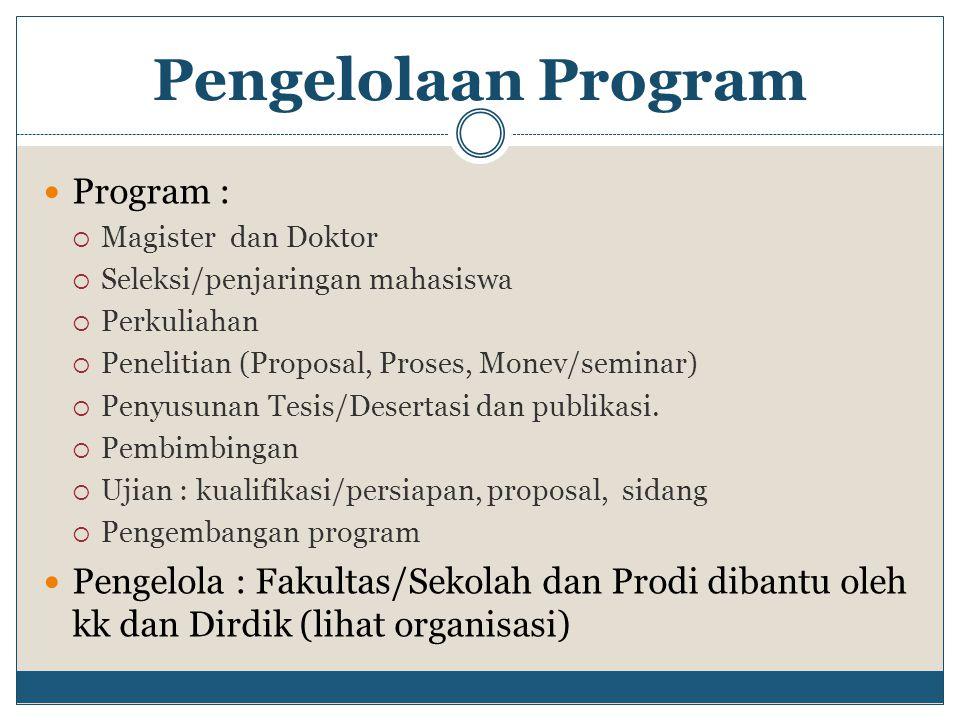 Pengelolaan Program Program :