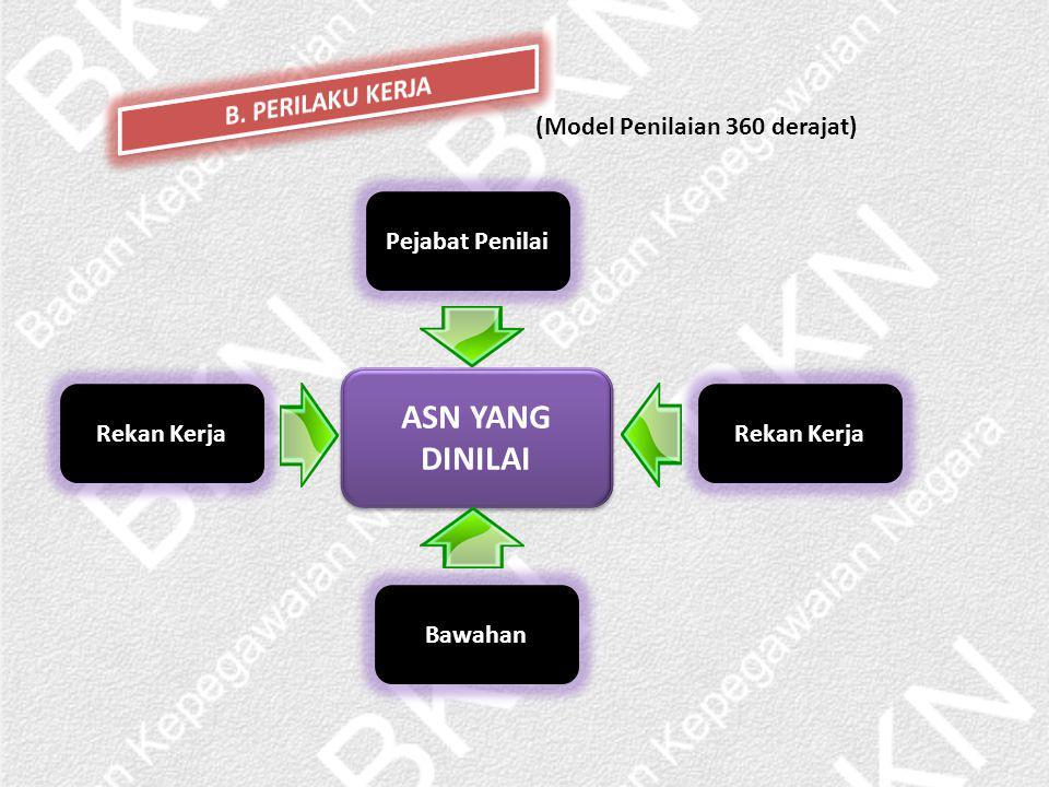 ASN YANG DINILAI B. PERILAKU KERJA (Model Penilaian 360 derajat)