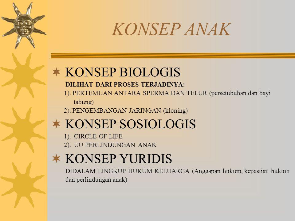 KONSEP ANAK KONSEP BIOLOGIS KONSEP SOSIOLOGIS KONSEP YURIDIS