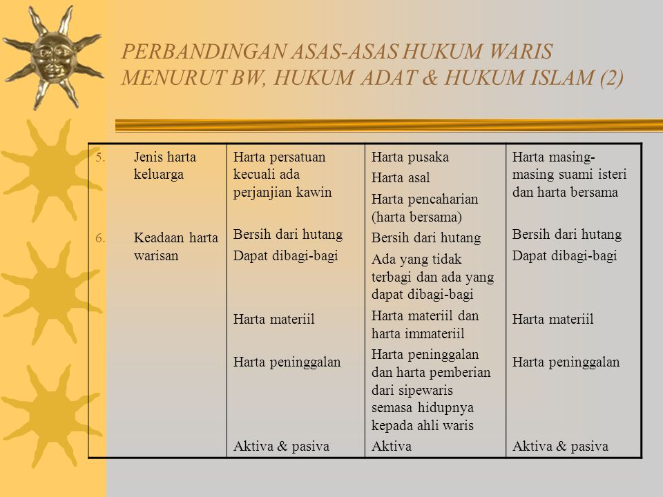 PERBANDINGAN ASAS-ASAS HUKUM WARIS MENURUT BW, HUKUM ADAT & HUKUM ISLAM (2)