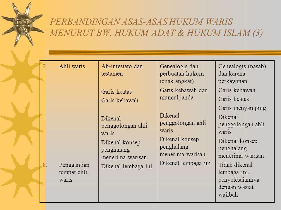 PERBANDINGAN ASAS-ASAS HUKUM WARIS MENURUT BW, HUKUM ADAT & HUKUM ISLAM (3)