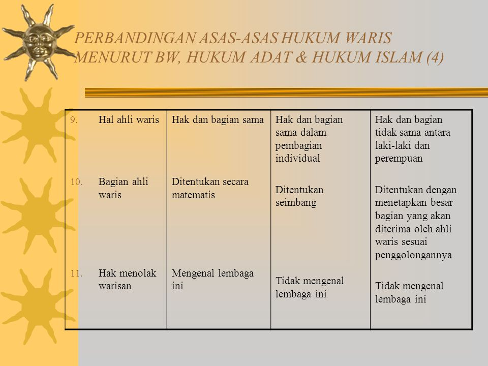 PERBANDINGAN ASAS-ASAS HUKUM WARIS MENURUT BW, HUKUM ADAT & HUKUM ISLAM (4)