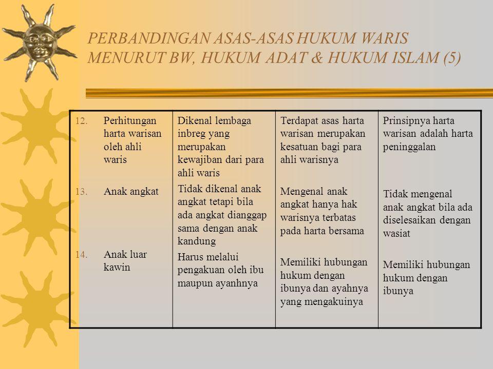 PERBANDINGAN ASAS-ASAS HUKUM WARIS MENURUT BW, HUKUM ADAT & HUKUM ISLAM (5)