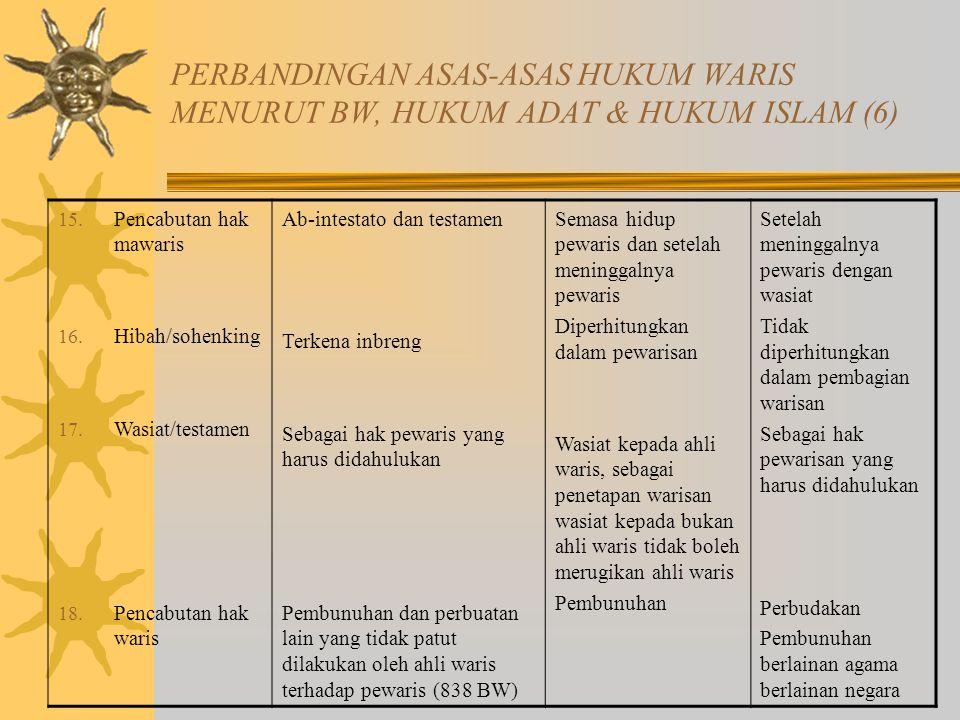 PERBANDINGAN ASAS-ASAS HUKUM WARIS MENURUT BW, HUKUM ADAT & HUKUM ISLAM (6)
