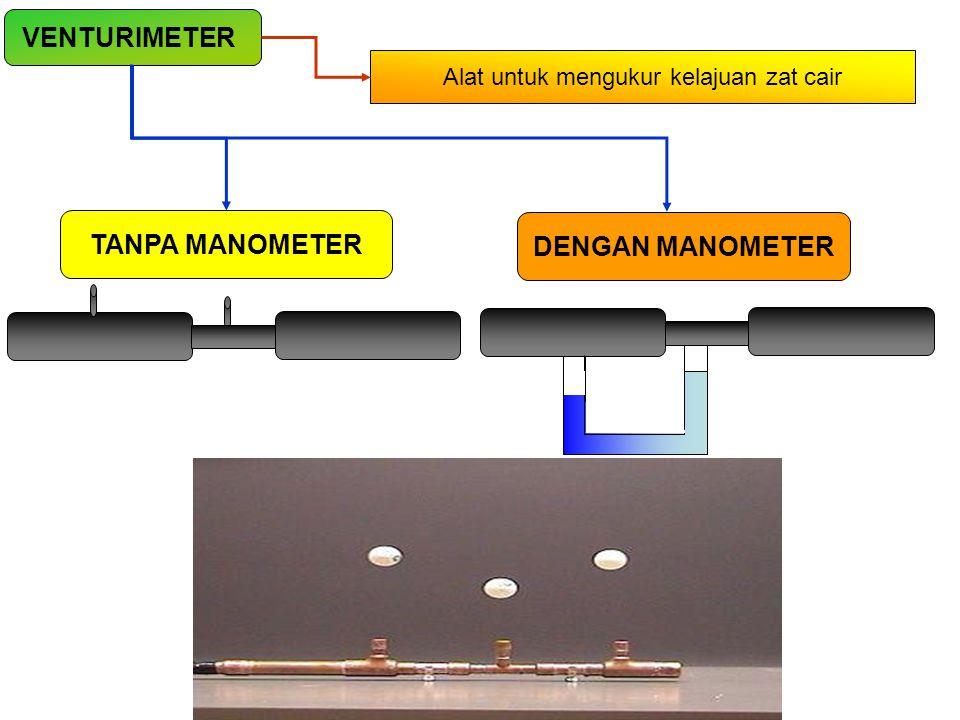 Alat untuk mengukur kelajuan zat cair