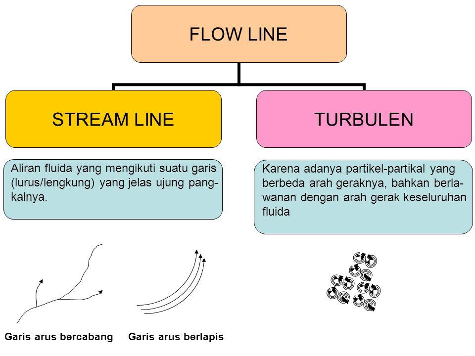 Aliran fluida yang mengikuti suatu garis