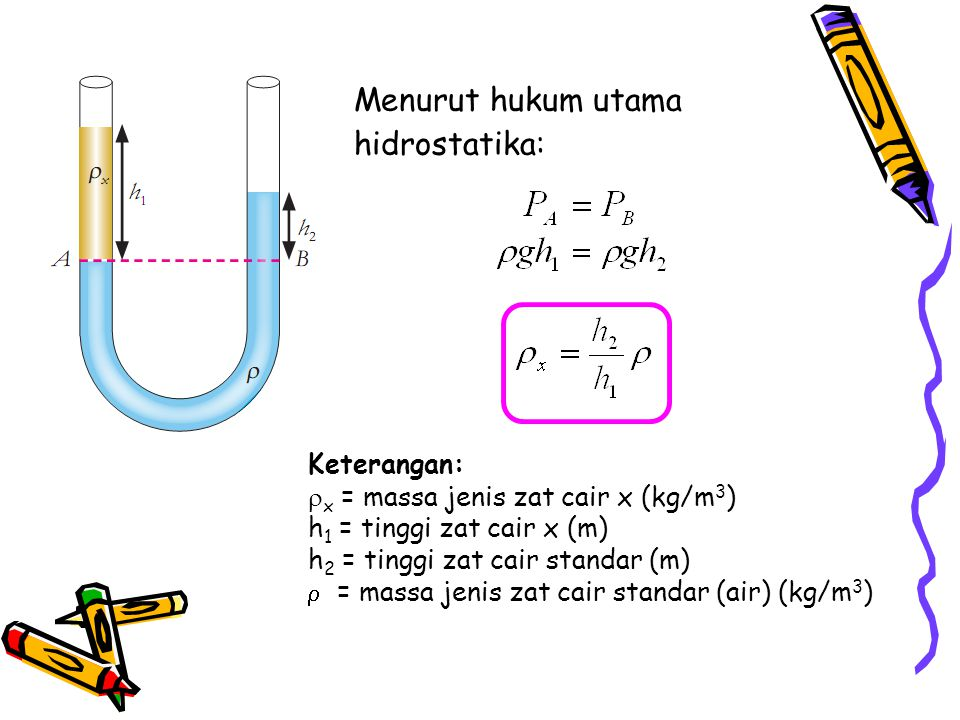 Menurut hukum utama hidrostatika:
