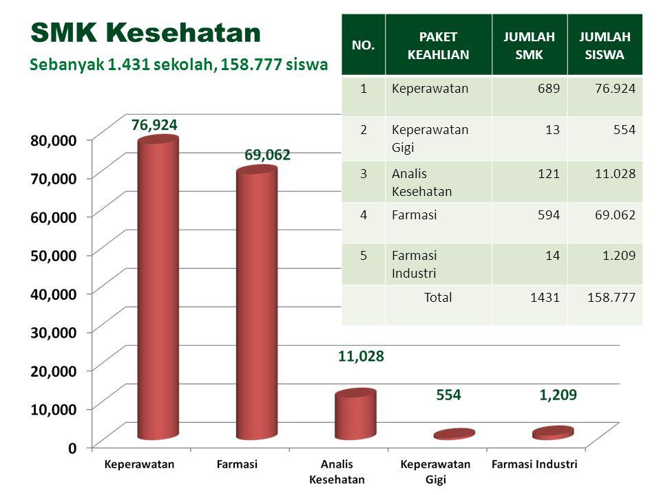 SMK Kesehatan Sebanyak 1.431 sekolah, 158.777 siswa NO. PAKET KEAHLIAN