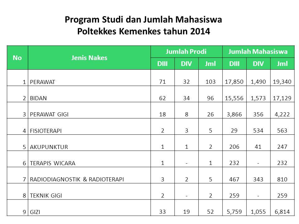 Program Studi dan Jumlah Mahasiswa Poltekkes Kemenkes tahun 2014