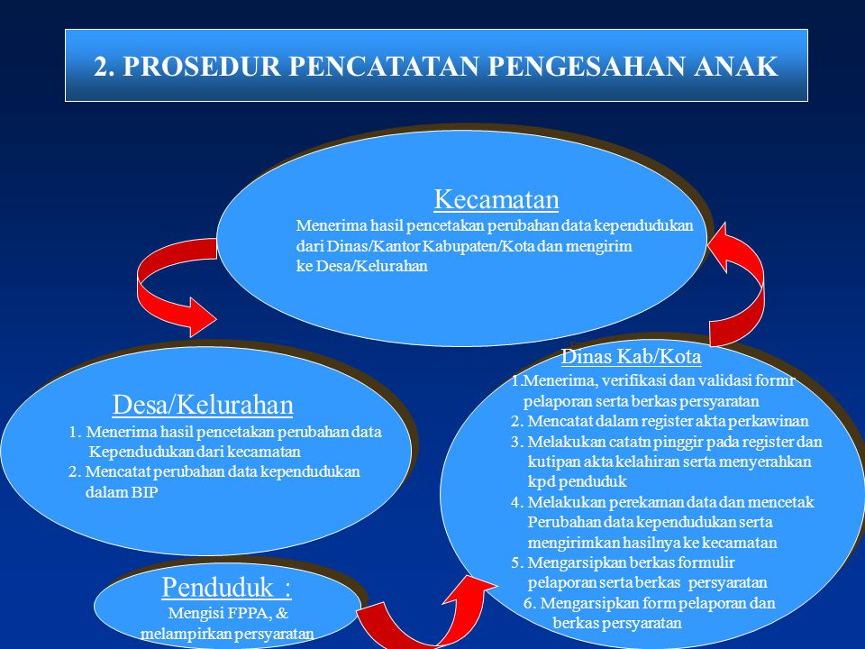 2. PROSEDUR PENCATATAN PENGESAHAN ANAK