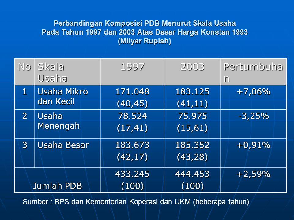 No Skala Usaha 1997 2003 Pertumbuhan 1 Usaha Mikro dan Kecil 171.048