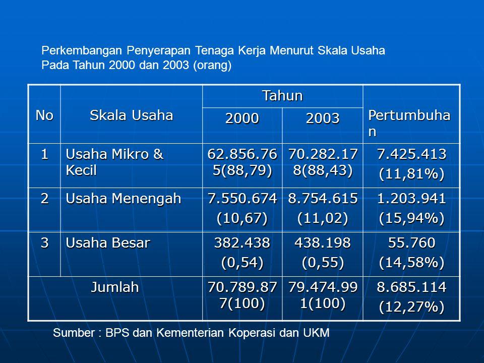 No Skala Usaha Tahun Pertumbuhan 2000 2003 1 Usaha Mikro & Kecil