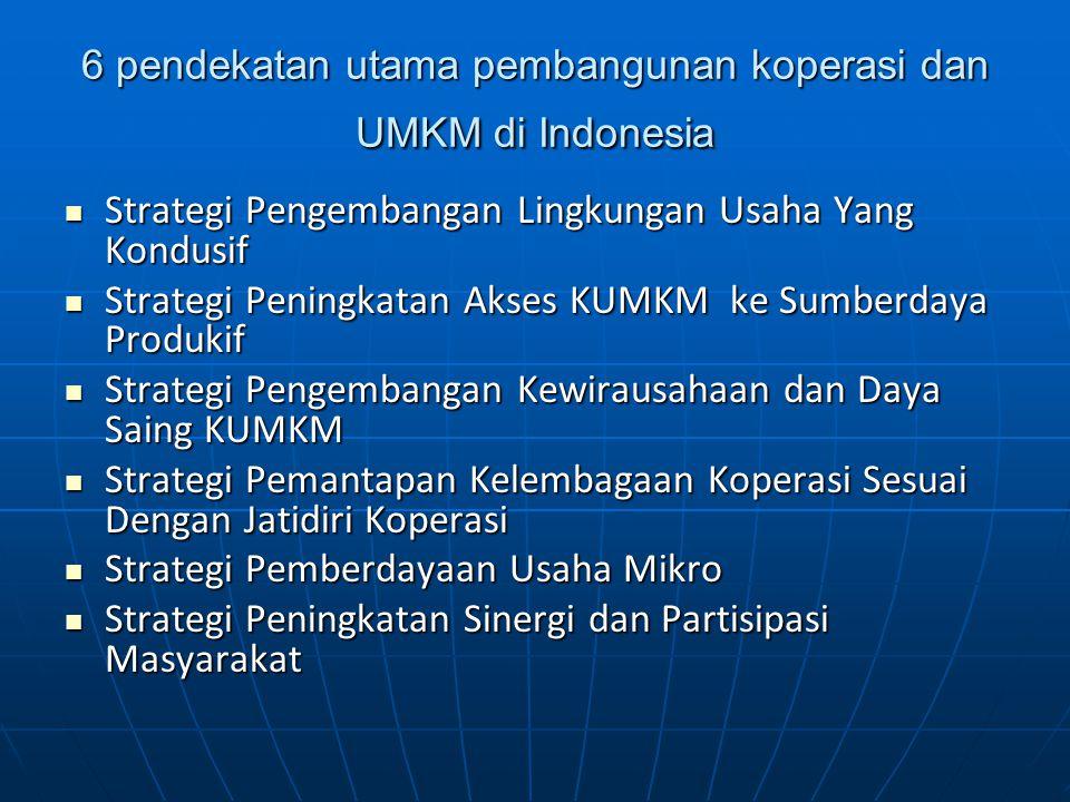 6 pendekatan utama pembangunan koperasi dan UMKM di Indonesia