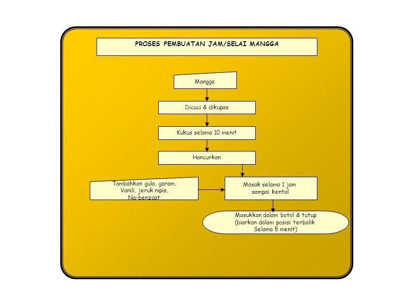 Proses pengolahan buah sumber ppt download 36 proses pembuatan jamselai mangga ccuart Images